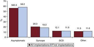 Clinical presentation of the arrhythmia in the registry patients (total and first implantations). SCD, sudden cardiac death.