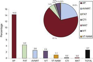 Pediatric ablation procedures. The bar chart shows the proportion of pediatric procedures for each ablation target and the number of procedures in the registry while the pie chart shows the proportion of each substrate ablated with respect to the total number of pediatric procedures. AP, accessory pathway; AVNRT, atrioventricular nodal reentrant tachycardia; CTI, cavotricuspid isthmus; FAT, focal atrial tachycardia; IVT, idiopathic ventricular tachycardia; MAT, macroreentrant atrial tachycardia; VT-NAMI, ventricular tachycardia associated with heart disease and not associated with myocardial infarction.