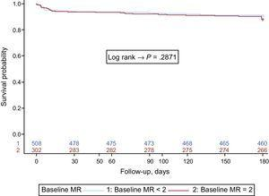 Survival curves according to the baseline MR grade. MR, mitral regurgitation.