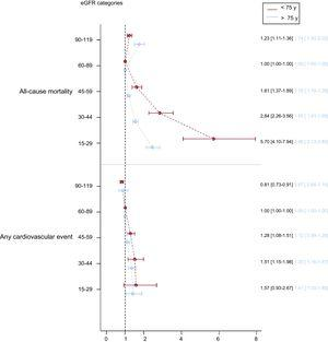 Association between eGFR categories and risk of all-cause mortality and any cardiovascular event, assessed using adjusted Cox proportional hazards models considering death as a competing event for cardiovascular events (overall P value < .001 for each model). eGFR, estimated glomerular filtration rate.