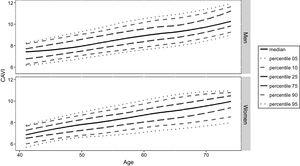 Cardio-ankle vascular index (CAVI) percentiles (5th, 10th, 25th, 50th, 75th, 90th, 95th) by sex and age.