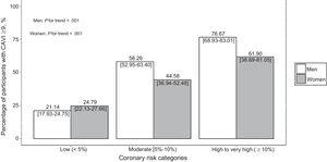 Percentage of participants with CAVI ≥ 9 by risk category. Percentage [95% confidence interval] of CAVI ≥ 9, by sex, within each REGICOR risk category: low (risk < 5%), moderate (risk < 10%), high-very high (risk ≥ 10%). CAVI, cardio-ankle vascular index.