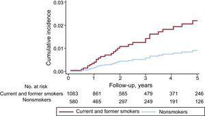 Cumulative cancer incidence for current and former smokers and for nonsmokers.