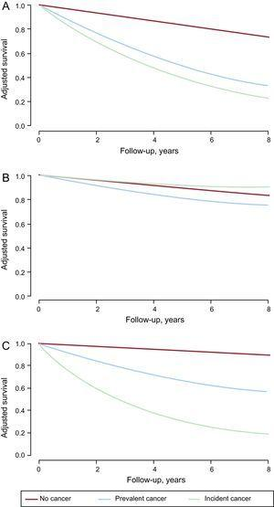 Survival curves for all-cause mortality (A), cardiovascular mortality (B), and noncardiovascular mortality (C) derived from Markov models.