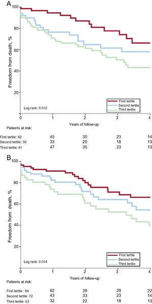 Long-term mortality according to SYNTAX score II percutaneous coronary intervention in patients with coronary artery disease (A) and without coronary artery disease (B).
