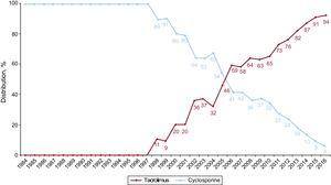 Yearly changes in the use of calcineurin inhibitors (cyclosporine and tacrolimus) for initial immunosuppression in the total sample (1984-2016).