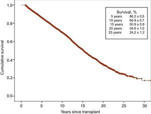 One-year conditional survival curve in the total series (1984-2016).