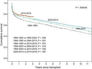 Survival curves in the total series by transplant period (10-year intervals from 1984 to 2013, and the 2014-2016 period).