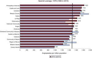 Angioplasties per million population, Spanish average, and total by autonomous community in 2015 and 2016. Source: Spanish National Institute of Statistics.27