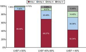 Distribution of heart failure incidence according to LVEF categories and maximal Killip class. LVEF, left ventricular ejection fraction.