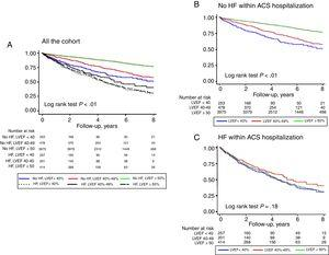 Kaplan-Meier curves for time free of all-cause mortality according to LVEF categories in the entire cohort (A), patients without HF (B) and patients with HF (C) during hospitalization. ACS, acute coronary syndrome; HF, heart failure; LVEF, left ventricular ejection fraction.