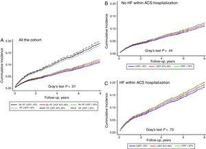 Cumulative incidence of postdischarge HF function plots according to LVEF categories in the entire cohort (A) patients without HF (B) and patients with HF (C) during hospitalization. ACS, acute coronary syndrome; HF, heart failure; LVEF, left ventricular ejection fraction.