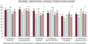 Average number of respondents from each specialty who considered each question as very important (score 8 to 10) on a scale from 1 to 10 points. Questions: 1. How important is monitoring patients for CV complications during cancer treatment period? 2. Do you think it is necessary to implement a structured network among the distinct specialties involved in the care of cancer patients? 3. Do you think the development of a standardized protocol for the follow-up of CV complications is important? 4. Do you consider it essential to identify and treat CV risk factors in cancer patients? 5. How important is the impact of cancer treatment interruptions in cancer prognosis? 6. Do you believe long-term monitoring cancer survivors for CV complications is valuable? CV, cardiovascular.