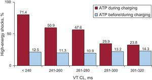 Shock reduction for different VT CL. Shocked VT episodes according to VT CL and ATP programming. ATP, antitachycardia pacing; CL, cycle length; VT, ventricular tachycardia.