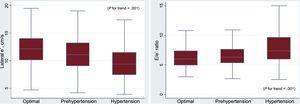 Diastolic function (e' velocity and E/e' ratio) according to blood pressure categories.