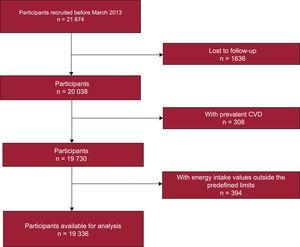Flow diagram of participants included in the study. CVD, cardiovascular disease.