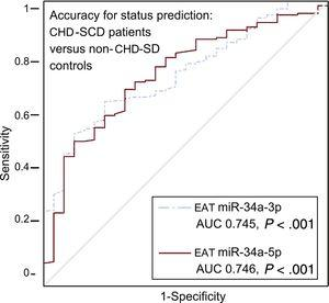 Accuracy of EAT miRNA-34a-3p and miRNA-34a-5p levels for status prediction in CHD-SCD patients (n = 186) and non–CHD-SD controls (n = 28). ROC curves for miRNA with statistically significant results and their reference line are provided. AUC, area under the curve; CHD, coronary heart disease; EAT, epicardial adipose tissue; miRNA, microRNA; ROC, receiver operating characteristic; SCD, sudden cardiac death; SD, sudden death. Statistical significance (P < .05) was assessed by the ROC method.