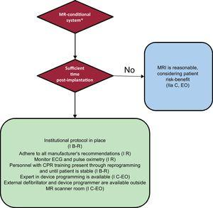 Protocol for performing MRI in patients with MR-conditional devices. In parenthesis, class of recommendation and level of evidence. CPR, cardiopulmonary resuscitation; EO, expert opinion; R, randomized studies; MRI, magnetic resonance imaging. * An MR-conditional system requires the MR-conditional device and leads to be made by the same manufacturer and for there to be no other implanted element.