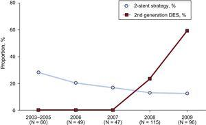 Temporal trends of the treatment strategy and stent type used. Trends of proportion of 2-stent strategy and second-generation DES use according to enrolled year are presented. DES, drug-eluting stent.