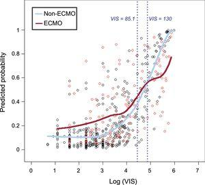 Predicted probability of in-hospital mortality vs log (VIS). Predicted probability of in-hospital mortality in patients receiving pharmacologic support alone (non-ECMO) was significantly lower than in patients who underwent ECMO within VIS less than 85. However the difference between 2 groups began to decrease from about VIS = 85 and the predicted probability of non-ECMO group was significantly higher than that of the ECMO group with VIS above 130. ECMO, extracorporeal membrane oxygenation; VIS, vasoactive inotropic score.