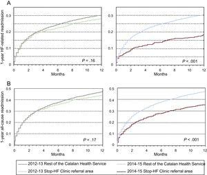 Actuarial curves of the probability of 1-year readmission in the STOP-HF referral area vs the CatSalut area before STOP-HF (2012-2013) and with STOP-HF (2014-2015). A: Heart failure-related readmission. B: All-cause readmission. P values reflect comparisons between the study groups. HF, heart failure; STOP-HF, STructured multidisciplinary outpatient clinic for Old and frail Post-discharge patients hospitalized for Heart Failure.