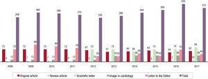 Year-on-year comparison of the total number of manuscripts published.