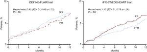 Results of DEFINE-FLAIR and iFR-SWEDEHEART. Kaplan-Meier curves demonstrating noninferiority of iFR vs FFR for major adverse cardiac events at 12 months in both trials. 95%CI, 95% confidence interval; FFR, fractional flow reserve; iFR, instantaneous wave-free ratio. Reproduced with permission from Davies et al.8 and Götberg et al.9