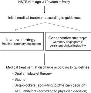 Algorithm of the study. ACE, angiotensin-converting enzyme; NSTEMI, non–ST-segment elevation acute myocardial infarction.
