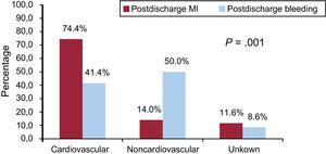 Cause of death by postdischarge MI and bleeding events during follow-up. MI, myocardial infarction.