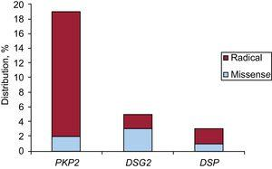 Distribution of the genetic variants found according to the type of gene affected and its nature. DSG2, desmoglein 2; DSP, desmoplakin; PKP2, plakophilin 2.