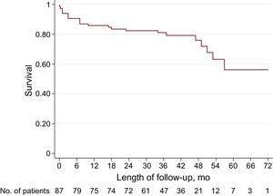 Kaplan-Meier survival curves.