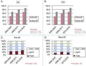 A, B: trends of referrals for CA and PCI according to time of onset of atrial fibrillation. C, D: trends in prescription of triple therapy (OAC + DAPT) or OAC + any antiplatelet (OAC + SAP, either aspirin or any P2Y12 inhibitor) at discharge according to the time of onset of AF. AF, atrial fibrillation; CA, coronary angiography; DAPT, dual antiplatelet therapy; PCI, percutaneous coronary intervention; pre-AF, pre-existing atrial fibrillation; new-AF, new-onset atrial fibrillation; OAC, oral anticoagulant; SAP, single antiplatelet.