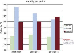 Trends in in-hospital mortality according to the presence and type of AF during the first, second and last third of the study period. AF, atrial fibrillation; new-AF, new-onset atrial fibrillation; pre-AF, pre-existing atrial fibrillation.