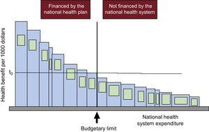 Budgetary limit (vertical) separating technologies that are financed from those that are not financed by a national health system and the cost-effectiveness threshold (t0). Reproduced with the permission of Culyer et al.12