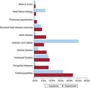 Difference in the clinical indication for cardiac magnetic resonance between outpatient and inpatient requests. The percentage represented by each indication of the total number of studies requested for outpatients and inpatients is shown.