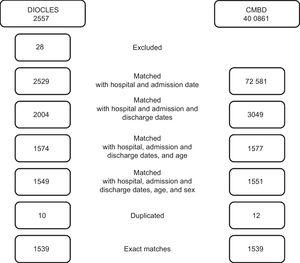 Linkage results for DIOCLES and the MBDS. Number of episodes excluded and matched in each phase of the linkage process. DIOCLES, Descripción de la Cardiopatía Isquémica en el Territorio Español (Description of Ischemic Heart Disease in the Spanish Territory); MBDS, Minimum Basic Data Set.