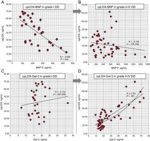 cpLOX pathophysiological assessment within each DD subgroup (multivariate analysis of selected biomarker values in patients with diastolic dysfunction grade I compared with those with grades II to IV). A and B: correlations between cpLOX and BNP; C and D: correlations between cpLOX and galectin-3; exponential trend in grades II to IV is also depicted (dotted line). BNP, B-type natriuretic peptide; cpLOX, circulating prolysyl oxidase; DD, diastolic dysfunction; Gal-3, galectin-3.