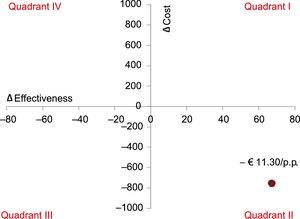 Incremental cost-effectiveness plane. When the results are located in quadrant IV, the new intervention should be rejected because it is more expensive and less effective (intervention dominated). Conversely, when the results are in quadrant II, the new intervention is shown to be more effective and less expensive than the alternative. p.p., percentage point.