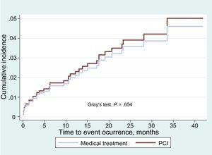 Cumulative incidence function curve for the combined event in the overall sample. PCI, percutaneous coronary intervention.