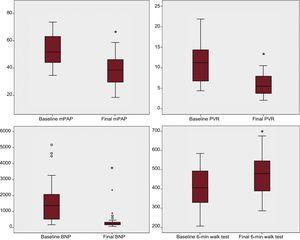 Changes in hemodynamic, biomarker, and functional parameters in patients who underwent at least 3 procedures, shown as a box plot distribution. BNP, pro-B-type natriuretic peptide; mPAP: mean pulmonary arterial pressure; PVR, pulmonary vascular resistance. *Statistically significant.
