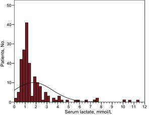 Distribution of pretransplant serum lactate levels in the study population.