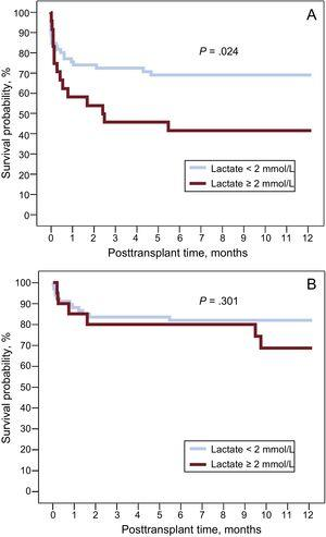 One-year posttransplant survival curves according to the presence or absence of hyperlactatemia (serum lactate ≥ 2 mmol/L) prior to surgery. A, patients with venoarterial extracorporeal membrane oxygenation. B, patients with temporary ventricular assist devices.