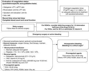 Recommendations for treating patients on anticoagulant therapy who require emergency surgery. aPPT, activated partial thromboplastin time; CNS, central nervous system; dTT, diluted thrombin time; DOAC, direct oral anticoagulant; factor VIIa, activated factor VII; FFP, fresh frozen plasma; INR, international normalized ratio; IV, intravenous; PCC, prothrombin complex concentrate; PT, prothrombin time; VKA, vitamin K antagonist; Xa, factor X activated. aCNS, pericardial, intraocular, intra-articular, or muscular with compartment syndrome. bAndexanet is not currently authorized for clinical use in Spain (dose as per summary of product characteristics).