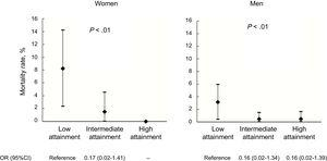 Association between composite opportunity-based quality indicator tertiles of attainment and crude 30-day mortality for women and men with acute myocardial infarction. 95%CI, 95% confidence interval; OR, odds ratio.