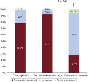 Clinical progress during long-term follow-up of patients treated by revascularization of chronic coronary occlusion; total population and according to recanalization success or failure.