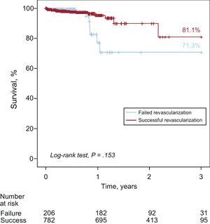 Survival curves based on successful or failed treatment of chronic coronary occlusion.