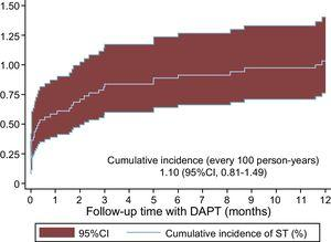 Cumulative incidence of ST in the first year in patients with acute coronary syndrome on DAPT with aspirin plus prasugrel or ticagrelor. 95%CI, 95% confidence interval; DAPT, dual antiplatelet therapy; ST, stent thrombosis.