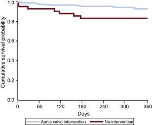 Survival curves for intervened and nonintervened aortic stenosis patients on the intervention waiting list.