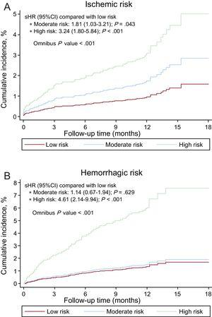 Cumulative incidence curves by risk group according to the PARIS scale for ischemic (A) and hemorrhagic (B) events. 95%CI, 95% confidence interval; sHR, subhazard ratio.