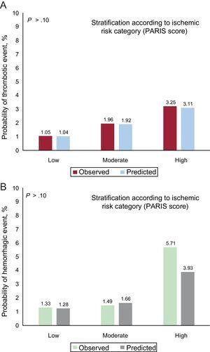 Cumulative incidences of events (observed and predicted) based on risk groups according to PARIS score, differentiated between ischemic (A) and hemorrhagic (B) events.